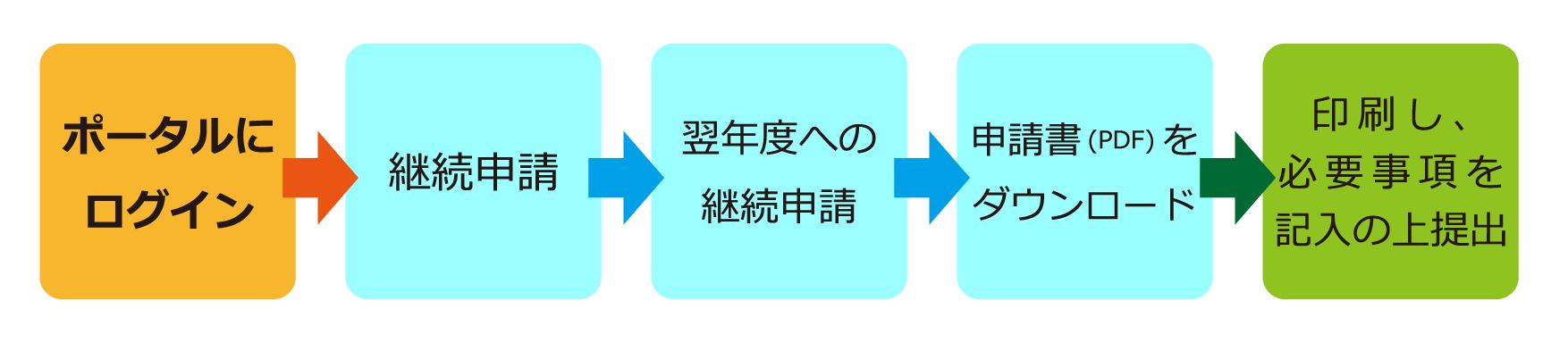 継続申請-紙