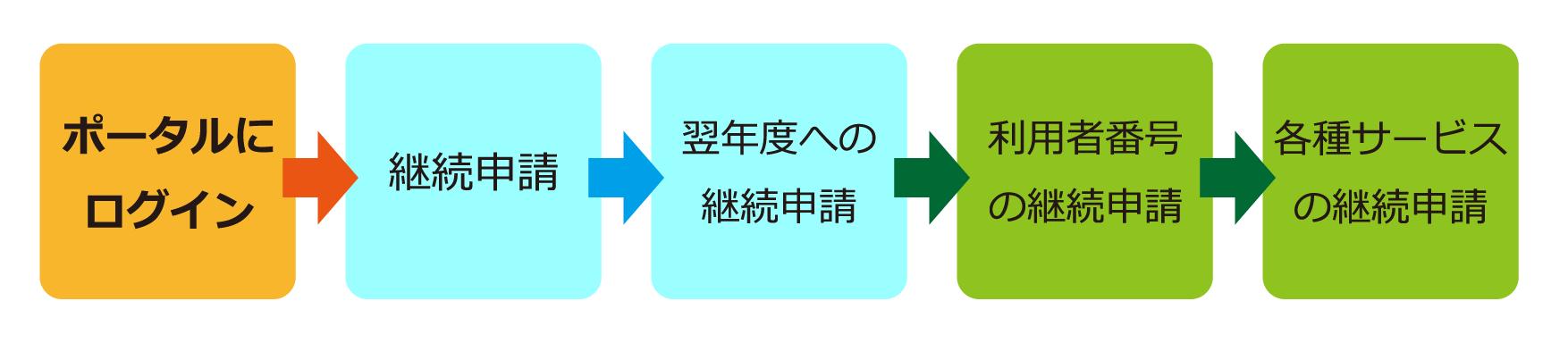 継続申請-Web