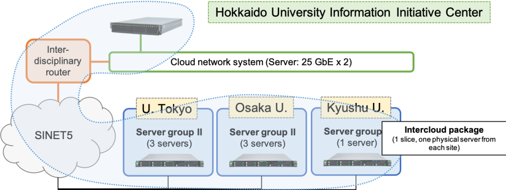 Inter-Cloud package
